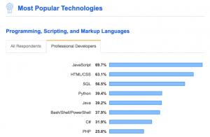 Về độ nổi tiếng nhất (trích từ StackOverflow developer survey 2019)